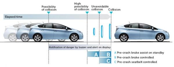 Toyota Precollision System, un sistema revolucionario para evitar atropellos