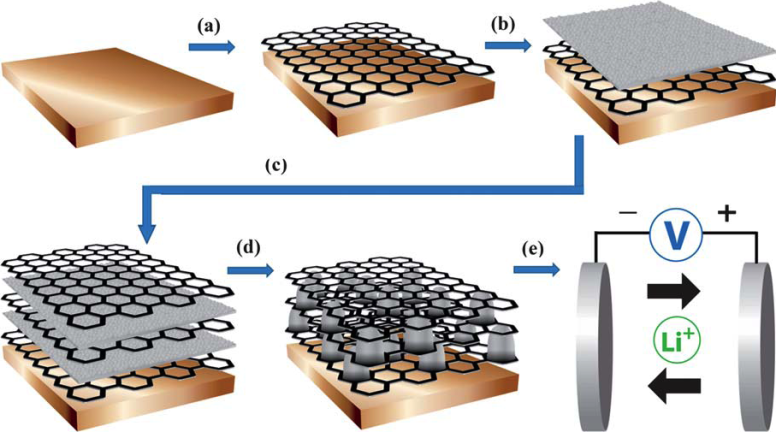 Una empresa española diseña unas nuevas baterías de grafeno