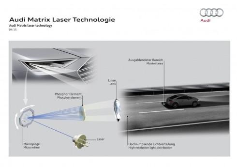 Esquema de funcionamiento de la nueva tecnología Matrix Laser de Audi