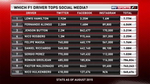 Lewis Hamilton, el más relevante en las redes sociales según Sky Sports