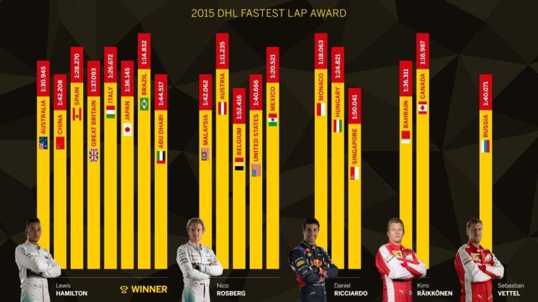 Ranking de vueltas rápidas durante la temporada 2015
